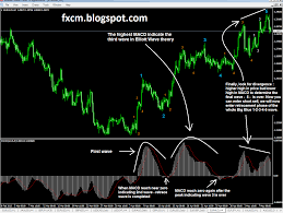 How Macd Indicator Can Count Elliott Wave Learning Forex
