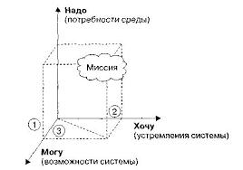 Определение миссии предприятия Стратегический менеджмент  Система координат разработки миссии