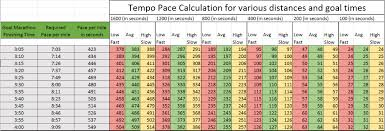 Marathon Pace Chart Speed And Tempo Pace Charts