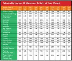 Indian Vegetarian Food Calories Chart 8 Best Calorie Chart Images Calorie Chart Food Charts