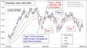 Somr Charting Tom Mcclellan Rainbow Convergence Some Charting Magic