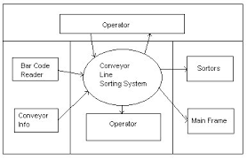software engineering is cis 375 software engineering