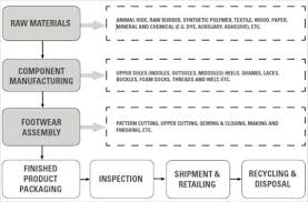 Memorable Shoe Manufacturing Process Pdf Polypropylene