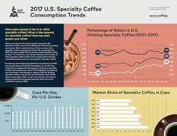 A Surprising New Trend In Coffee