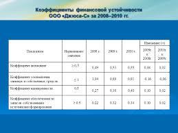 Оформление презентации к дипломной работе докладу курсовой по   оформление презентации по госту образец