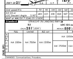Ils Chart Explained Scientific Jeppesen Approach Chart Explained 2019