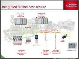 integrated motion on ethernet ip solution overview 30