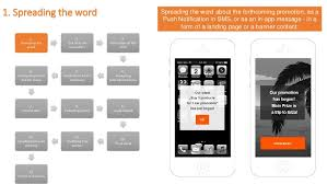 App Sales 13 Steps Of A Sales Promotion Managed By A Sole Mobile App
