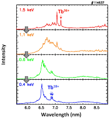 Emission Spectrum The Discovery Of New Emission Lines From Highly Charged Heavy Ions