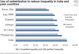 Indian Government Structure Flow Chart 19 Charts That Explain Indias Economic Challenge World