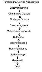 Genealogy Wikipedia
