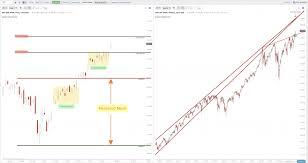 Black Swan Chart Pattern Current Chart Patterns On Spy Qqq Iwm New Trader U