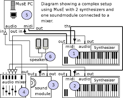 wiring diagram midi wiring diagram libraries midi hookup diagrams wiring diagrams schemamidi hookup diagrams box wiring diagram patchbay diagram midi hookup diagrams