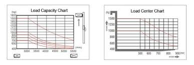 Forklift Capacity Chart 1 5 Ton Warehouse Forklift Trucks Smart Design With One Rear