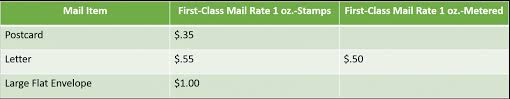 First Class Mail Rate Chart First Class Mail How Much Does It Cost Neopost