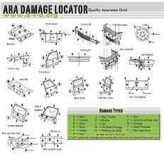 Ara Damage Locator Chart Standards Programmes Established For The Accurate
