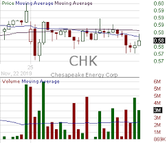 Chesapeake Stock Chart Chk Candlestick Chart Analysis Of Chesapeake Energy