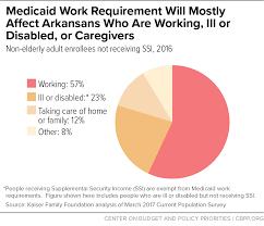 Arkansas Harsh Medicaid Work Requirement Jeopardizes Recent