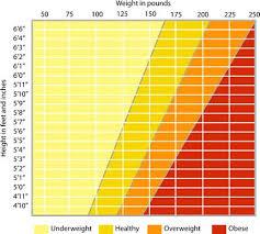 Healthy Weight Range Chart Webmd Womens Weight Range Calculation Healthy Weight