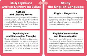 steps to writing american literature essay topics research paper essay on american literature dream essays