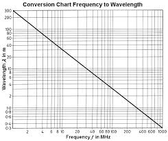 Speed Conversion Chart Conversion Of The Radio Frequency To Wavelength And Vice