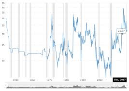 Gold Vs Oil Historical Chart Gold To Oil Ratio Historical Chart Steemit