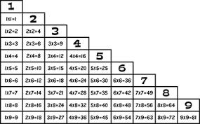 Multiplication Table Wall Sticker - Tenstickers