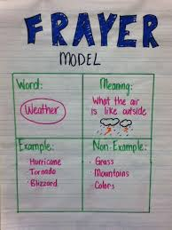 Frayer Model Reading Frayer Model Great Way For Students To Teach And Learn