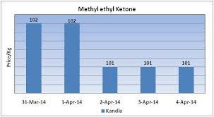 Mek Price Chart Methyl Ethyl Ketone Weekly Report 5 April 2014 04 Apr 14