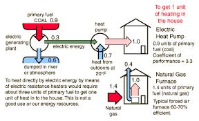 electric furnace with heat pump.  Pump Heat Pump Energy Flow On Electric Furnace With A