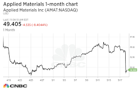 Shares Of Chip Industry Barometer Applied Materials Drop