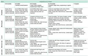 6 Month Feeding Chart Menu Planning For Babies In Childcare Healthy Eating