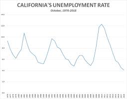 Unemployment Pay In California Chart Unemployment Rate At Record Low In 10 States California