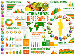 Food High In Vitamin K Nutrient Charts Vitamin Sources Infographics Nutrition Statistical Charts And
