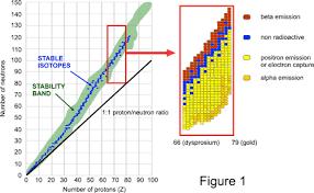 Radioactive Isotopes Chart Radioactivity Arpansa