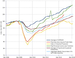 Us Economy Chart Since 2008 Economy And Finance Charts Areppim Charts Of Government
