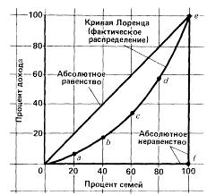 Доходы населения и социальная политика Реферат Крива́я Ло́ренца график демонстрирующий какую часть совокупного денежного дохода страны получает каждая доля низкодоходных и высокодоходных домохозяйств