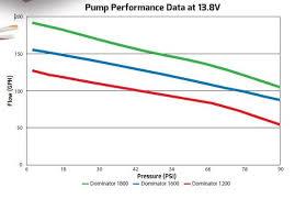 gph dominator in line billet fuel pump holley 12 1600 jpg