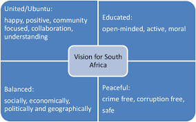 A Smart Chart Displaying The Visions That The Youth Have For