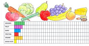 14 Symbolic How To Make A Healthy Food Chart