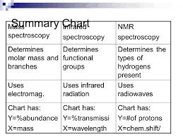 Nmr Spectroscopy Nmr Spectroscopy Gives Information On The