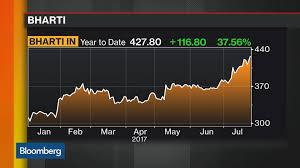 Bharti Airtel Share Price History Chart Bharti Natl India Stock Quote Bharti Airtel Ltd
