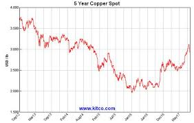 Kitco Spot Copper Historical Charts And Graphs Copper