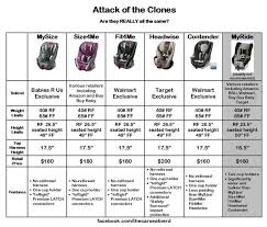 Car Seat Comparison Chart Graco Clone Question Babycenter