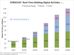 The Programmatic Advertising Report Mobile Video And Real