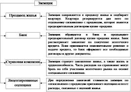 Дипломная работа Ипотечное кредитование зарубежный опыт и  Наиболее распространенной является схема московской программы ипотечного жилищного кредитования рис 4