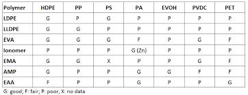 Adhesive Compatibility Chart Tie Layers