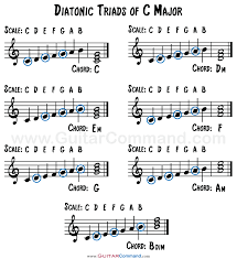 Diatonic Chords Triads And Sevenths In Every Major Key