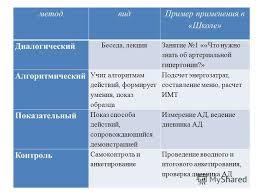 Презентация на тему Курсовая работа Обучение пациентов  6 метод