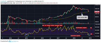Bitcoin Oversold On Weekly Price Chart For First Time In